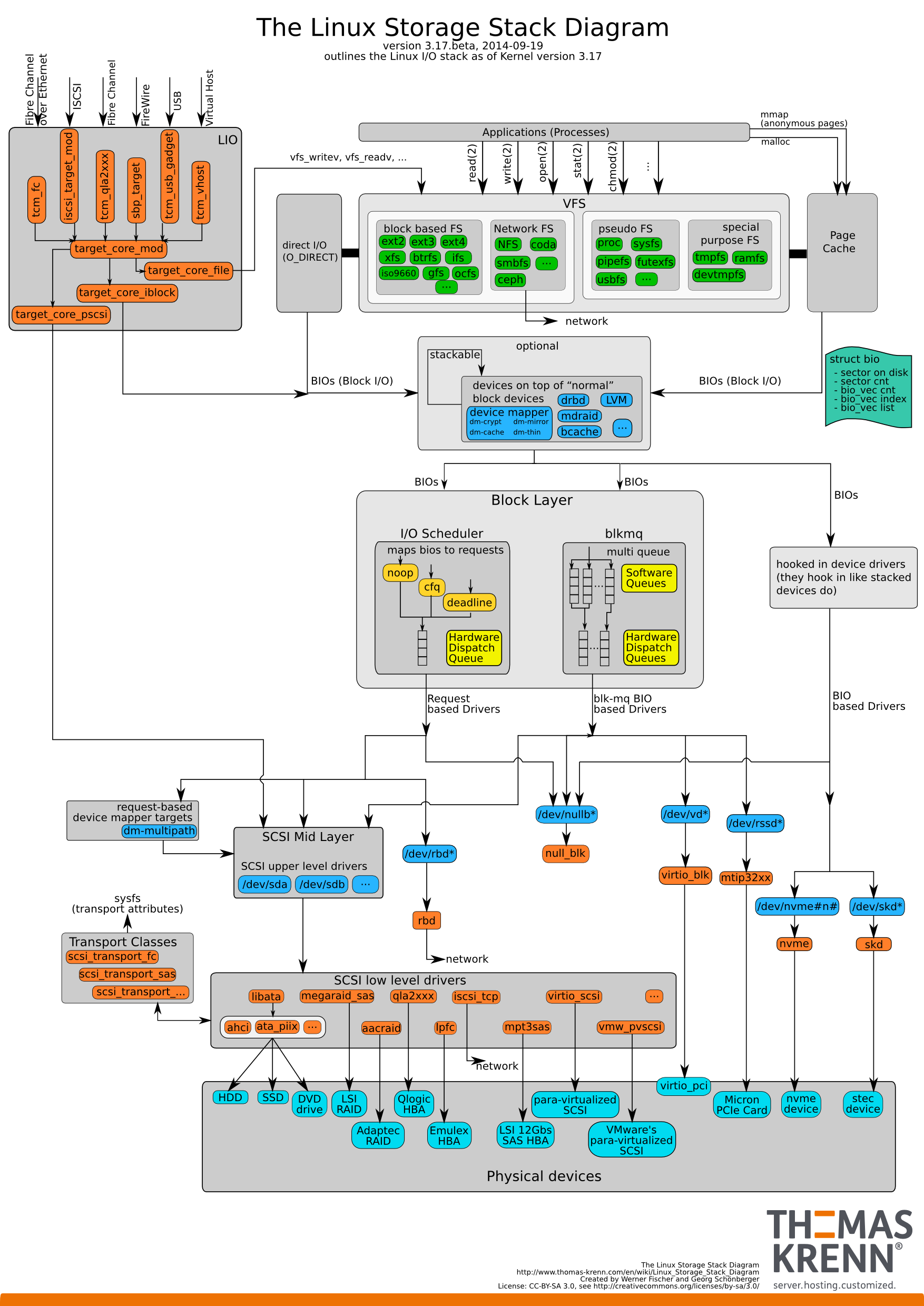 Linux-storage-stack-diagram
