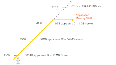 """Figure 1. The Java application memory wall from 1980 to 2010"""